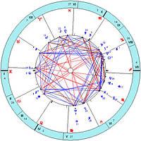Астрология, нумерология