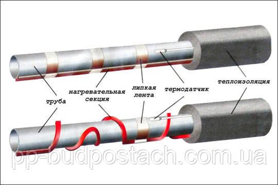 Як утеплити водопровідні труби
