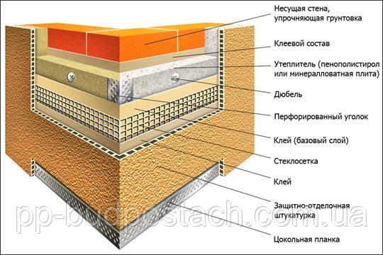 Що потрібно знати при виборі пінопласту для утеплення будинку