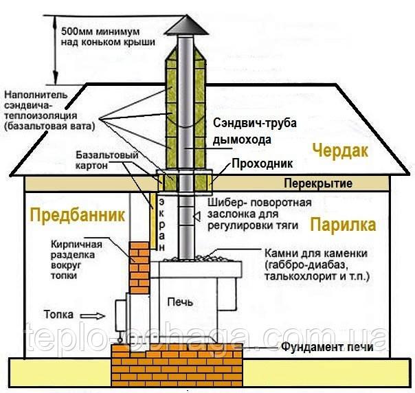 Теплоизоляция дымохода