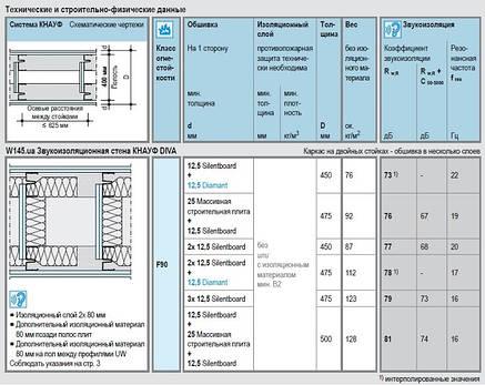 Звукоизоляционный профиль MW 75/50/0,6, фото 2