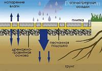 Технологія укладання тротуарної плитки при мінусовій температурі