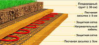 Как сделать теплый пол в теплице: системы обогрева грунта