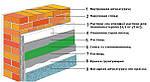 Технология утепления пенопластом