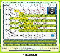 """Обучающий стенд по химическим элементам """"Таблица Д.И.Менделеева"""""""