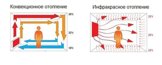 инфракрасное электроотопление