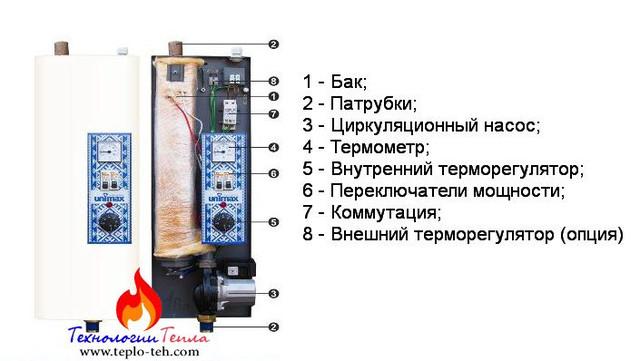 Строение электрического котла Юнимакс Мини