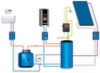 Комбинированная система отопления.