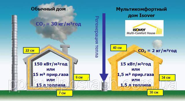 Економічна ефективність теплоізоляційних матеріалів