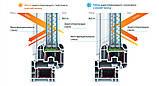 Стеклопакет двухкамерный 4КлимаГард Солар-16-4-12-4, фото 5