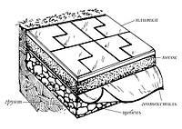 ОСОБЛИВОСТІ укладання геотекстилю ПІД тротуарну плитку