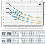 Pedrollo JSWm 3CL-N, 1100 Вт, 9,6 м3/ч, 42 м Насос, центробежный, , фото 2