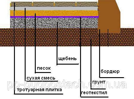 Тротуарна плитка варіанти укладання