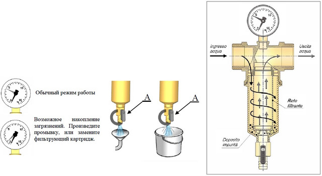 Фильтр промывной