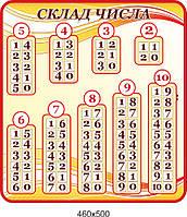 """➜ Стенд для младшей школы """"Состав числа"""", в оранжевом цвете"""