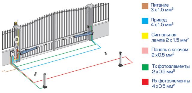 Схема подключения автоматики для распашных ворот Faac