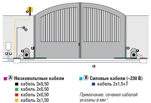 схема установки автоматикиFAAC 391 KIT