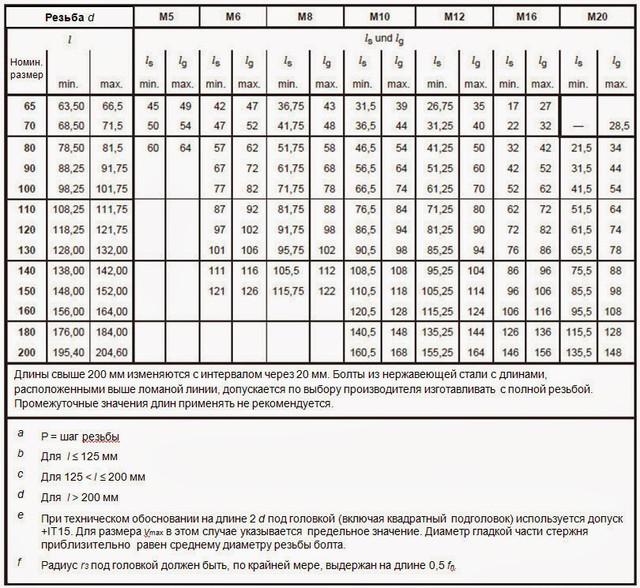 Рамеры болта мебельного DIN 603 (продолжение)