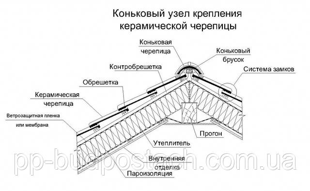 Як класти керамічну черепицю самостійно
