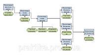 Описание бизнес-процессов для автоматизации