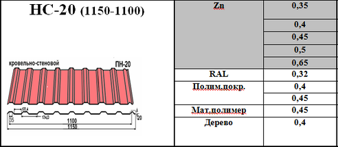 Профнастил кровельно-заборный НС-20 0,35 мм оцинкованный, фото 2