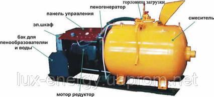 Установка для производства пенобетона, фото 2