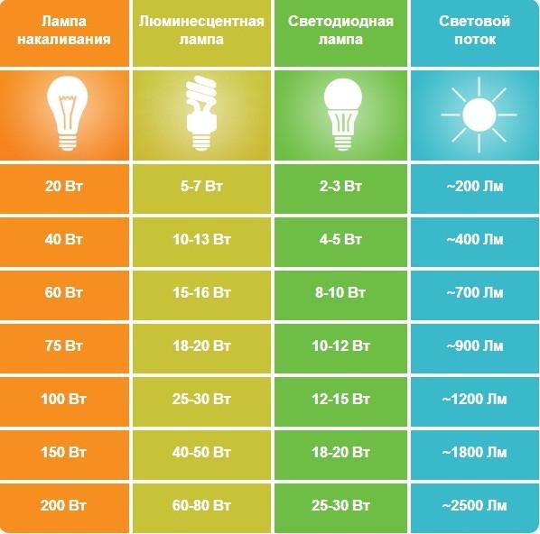 Сравнение мощности светодиодных ламп с лампами накаливания и люминисцентными