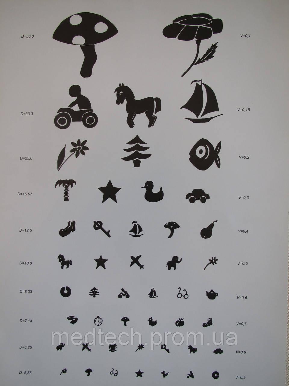отдельные картинки из таблицы орловой это