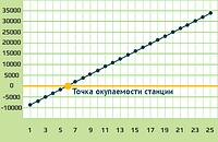 Мережева сонячна станція 10кВт