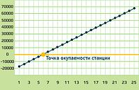 Мережева сонячна станція 20кВт