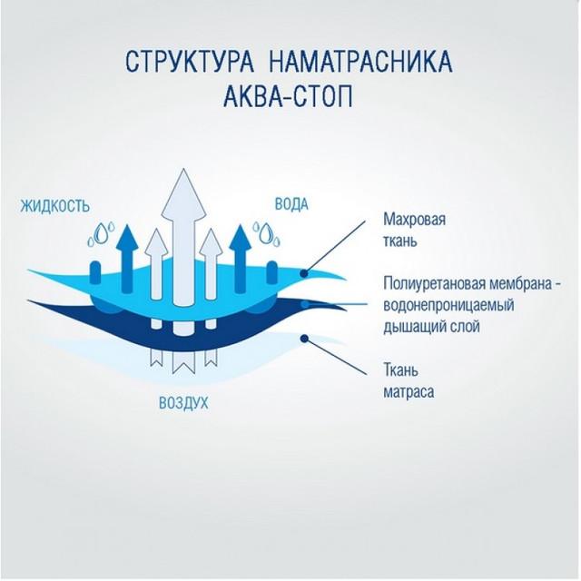 Водонепроницаемый наматрасник VIVA Aquastop купить в Украине