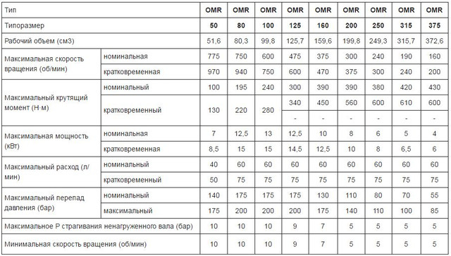 Параметры гидромоторв OMR