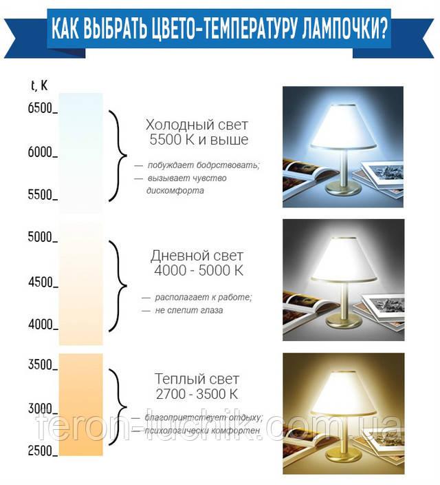 Існує три типи свічення ламп: теплий, нейтральний і холодний білий світ. Вибір багато в чому залежить від уподобань власника житла, який займається облаштуванням інтер'єру приміщення