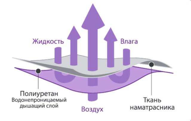 Свойства наматрасника VIVA Aquastop
