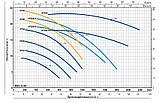 Pedrollo HFm 6B 1500 Вт, 66 м3/год, 15 м. насос відцентровий, фото 2