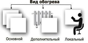 Вид обогрева керамическими обогревателями
