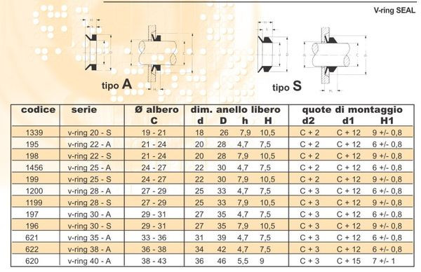 Таблица сальников