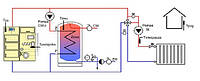 Монтаж и наладка систем отопления с твердотопливными котлами