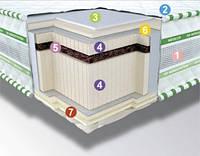 Беcпружинный ортопедический матрас для детей и взрослых  NEOFLEX Bio 3D, в вакуумной упаковке