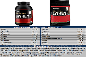 Gold Standard 4.5 кг Optimum Nutrition (USA)