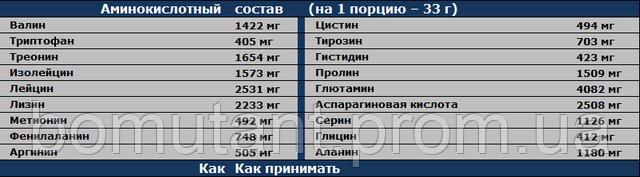 состав Gold Standard 4.5 кг