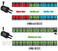 IBOS – Интеллектуальная система управления парком баmарей