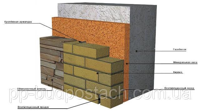 Зовнішньої і внутрішньої обробки стіни з газобетону