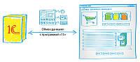 Модуль для Автоматизации торговли интернет магазина Prom.ua Zakupka.com OpenCart