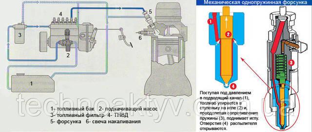 Схема работы ТНВД