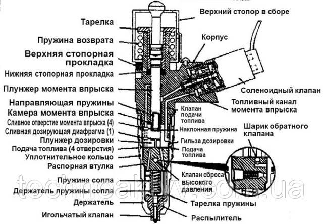 Схема строения форсунки