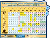 Растворимость оснований, кислот, амфотерных гидроксидов и солей в воде