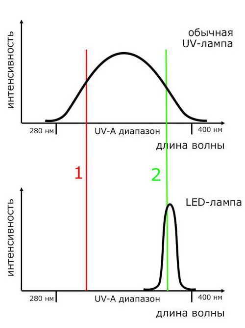 Лампы УФ/ЛЭД для сушки гель-лака