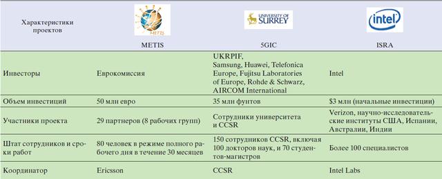 Таблиця проектів 5G