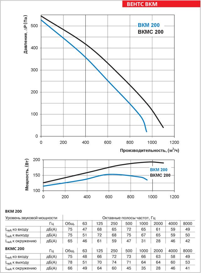 Аэродинамические характеристики круглого канального вентилятора ВЕНТС ВКМС 200